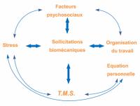 Source INRS - Modèle de la dynamique d'apparition des TMS