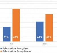 graphique fabrication française et europeenne